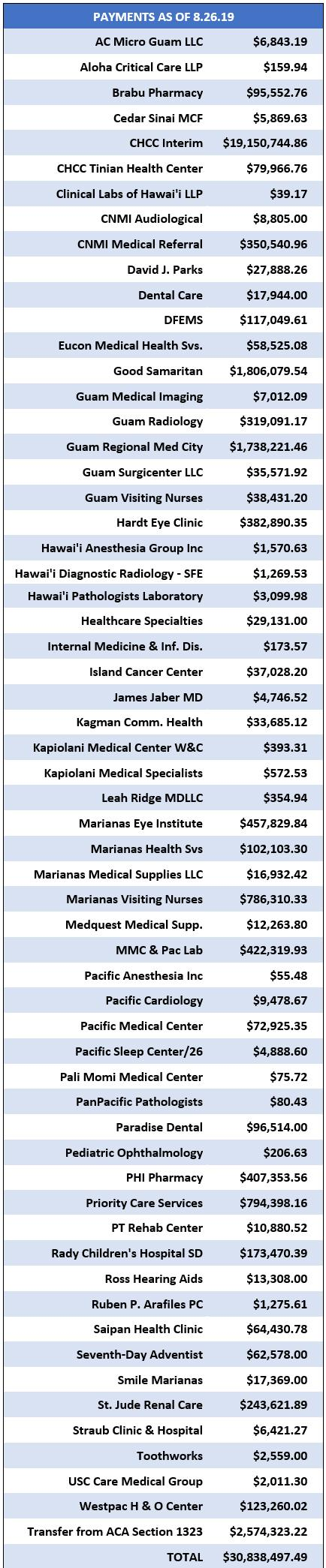 $30.8m paid from Medicaid disaster