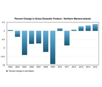 GDP up 3.5% feature image